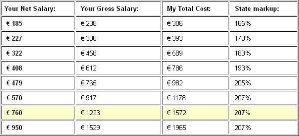 Нетна - Брутна заплата Унгария 2011