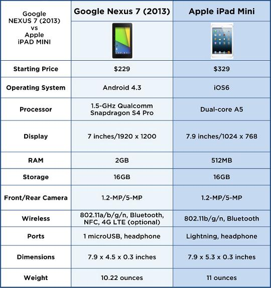 ASUS Nexus 7 vs Apple iPad Mini